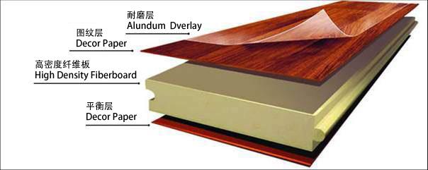 按装饰层分:单层浸渍装饰纸层压木质地板